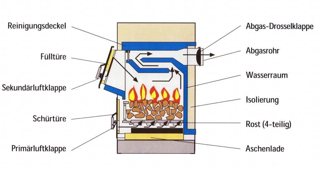 scheitholz festbrennstoffkessel wimmer solar heizung sanit r. Black Bedroom Furniture Sets. Home Design Ideas
